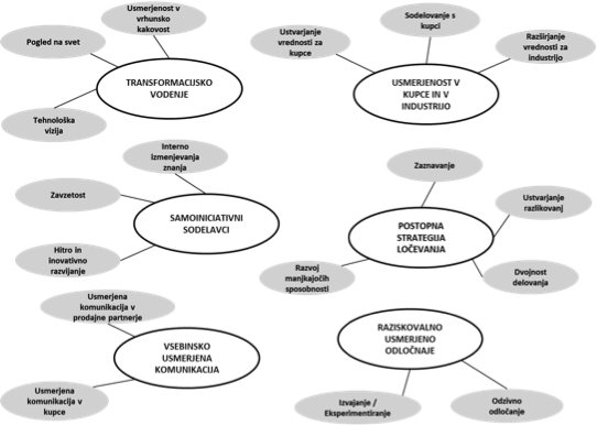 Model šestih determinant preoblikovanja poslovnih modelov